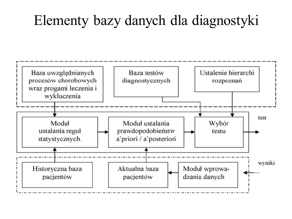 Diagram encji i relacji jako jeden z ważnych składników koncepcji relacyjnej bazy danych users user password function session id user time data bases user base grants mask session privilege