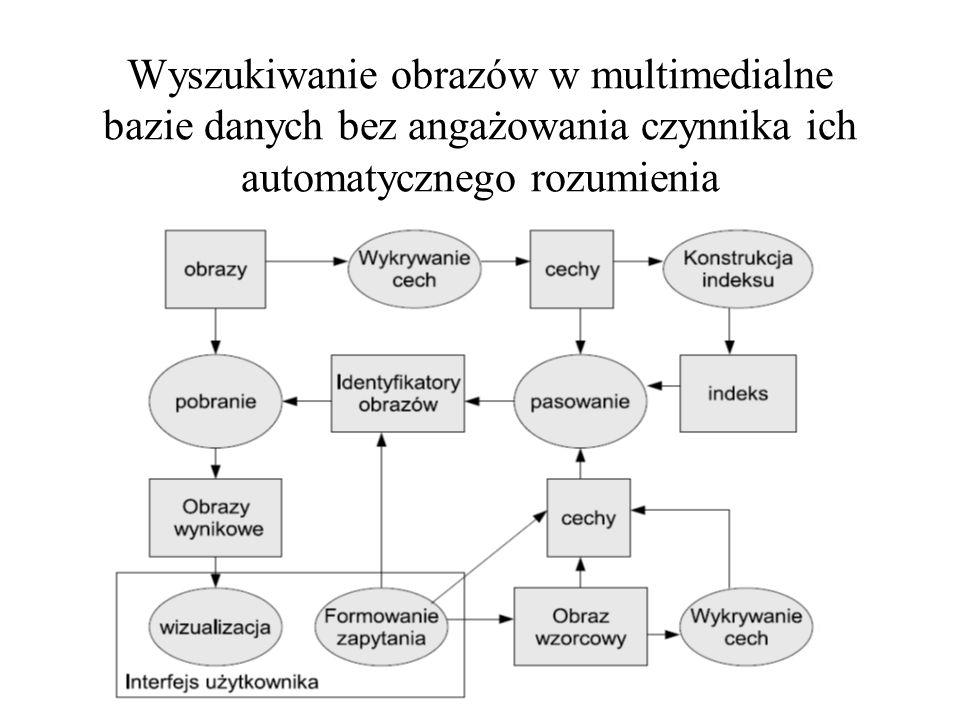 Architektura złożonej hurtowni danych
