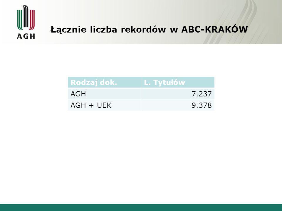 Łącznie liczba rekordów w ABC-KRAKÓW Rodzaj dok.L. Tytułów AGH7.237 AGH + UEK9.378