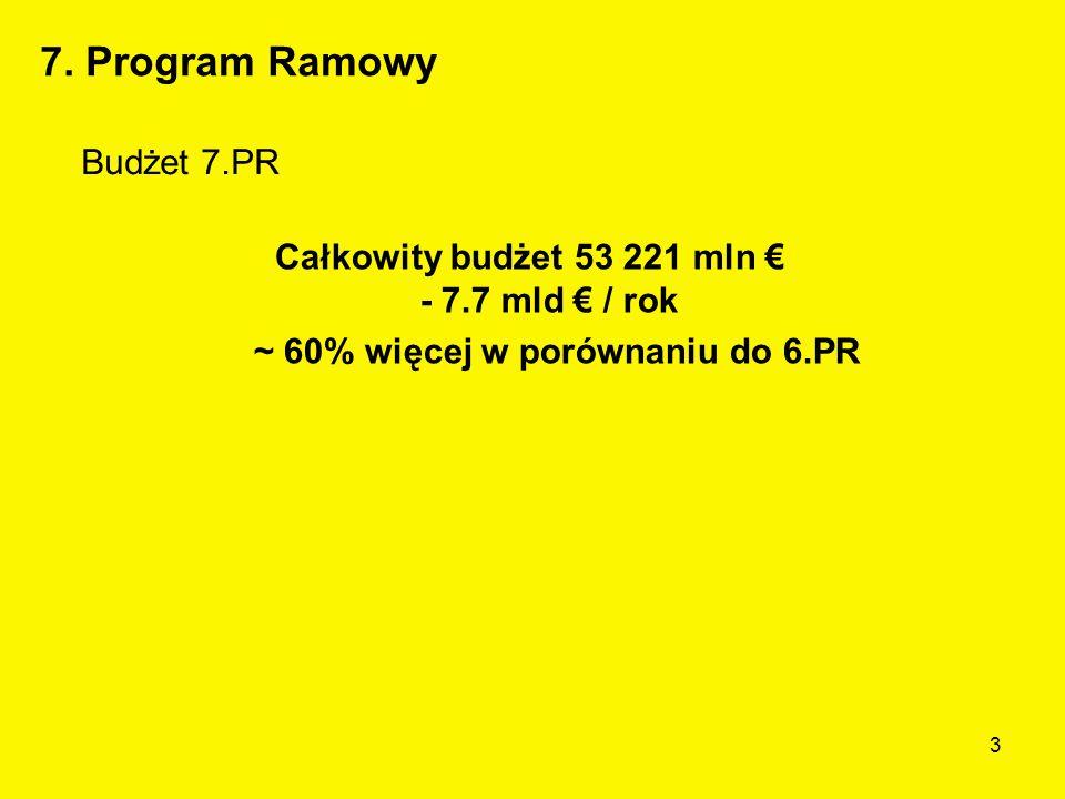 3 Budżet 7.PR Całkowity budżet 53 221 mln € - 7.7 mld € / rok ~ 60% więcej w porównaniu do 6.PR 7.