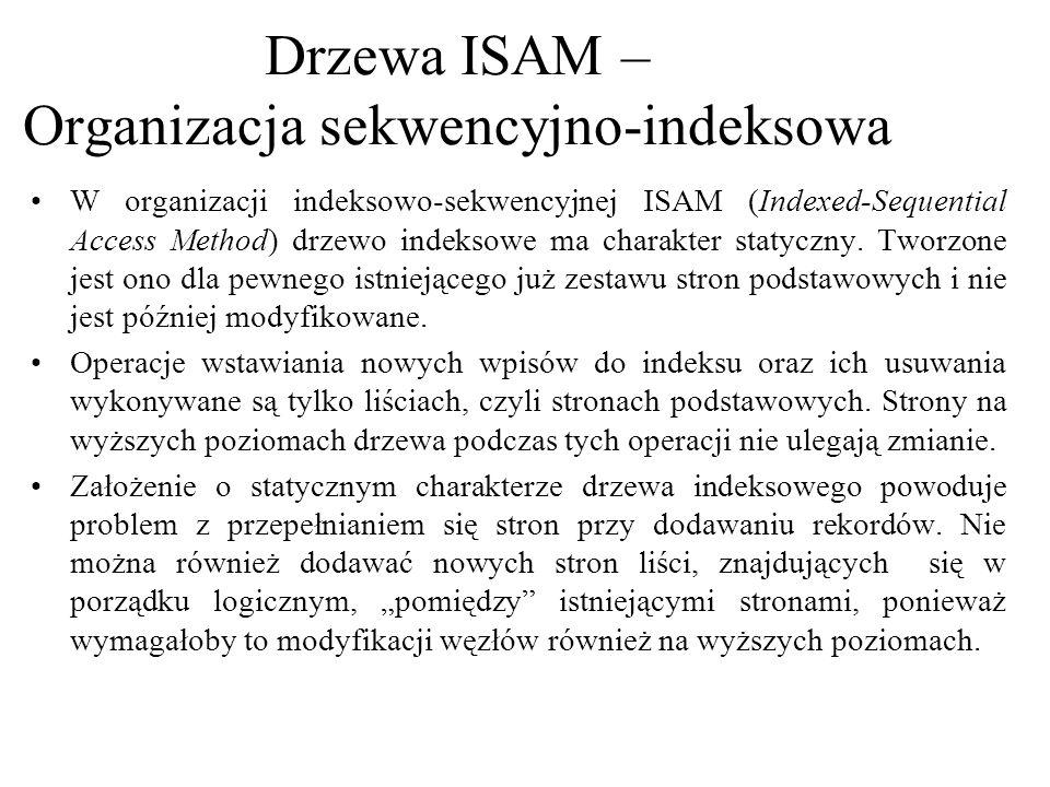 Efektywność wyszukiwania w drzewie ISAM jest nadal bardzo wysoka, tym niemniej może ona wyraźnie spadać w sytuacji gdy w indeksie występują długie łańcuchy stron nadmiarowych.