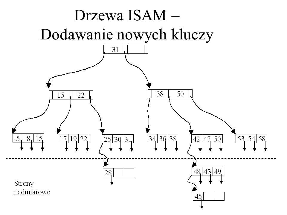 Drzewa B+ są przykładem dynamicznej struktury indeksowej.
