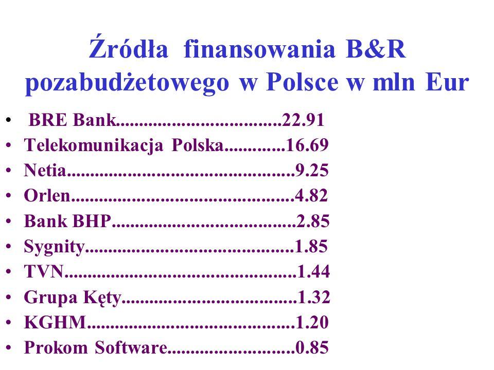 Źródła finansowania B&R pozabudżetowego w Polsce w mln Eur BRE Bank...................................22.91 Telekomunikacja Polska.............16.69 Netia................................................9.25 Orlen...............................................4.82 Bank BHP.......................................2.85 Sygnity............................................1.85 TVN.................................................1.44 Grupa Kęty.....................................1.32 KGHM............................................1.20 Prokom Software...........................0.85