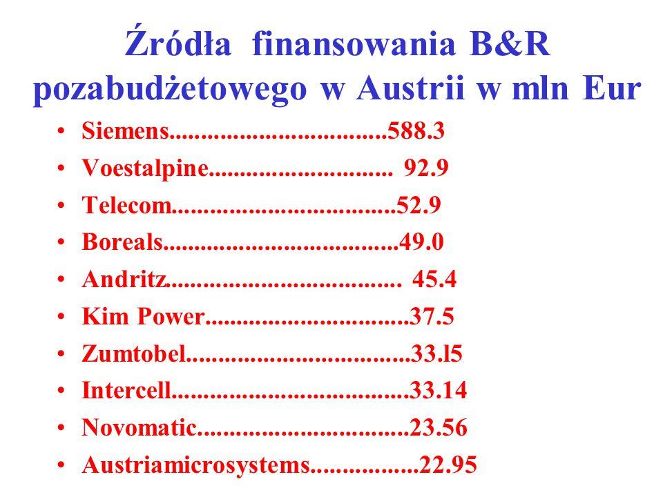 Źródła finansowania B&R pozabudżetowego w Austrii w mln Eur Siemens..................................588.3 Voestalpine.............................