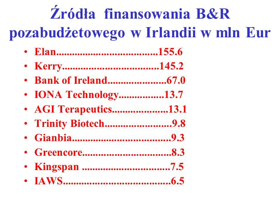 Źródła finansowania B&R pozabudżetowego w Irlandii w mln Eur Elan......................................155.6 Kerry....................................145.2 Bank of Ireland......................67.0 IONA Technology.................13.7 AGI Terapeutics.....................13.1 Trinity Biotech.........................9.8 Gianbia.....................................9.3 Greencore.................................8.3 Kingspan.................................7.5 IAWS........................................6.5