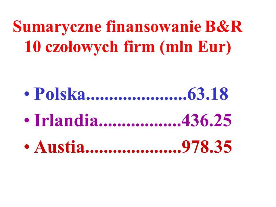 Sumaryczne finansowanie B&R 10 czołowych firm (mln Eur) Polska......................63.18 Irlandia..................436.25 Austia.....................978.35