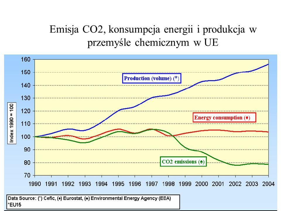 Emisja CO2, konsumpcja energii i produkcja w przemyśle chemicznym w UE