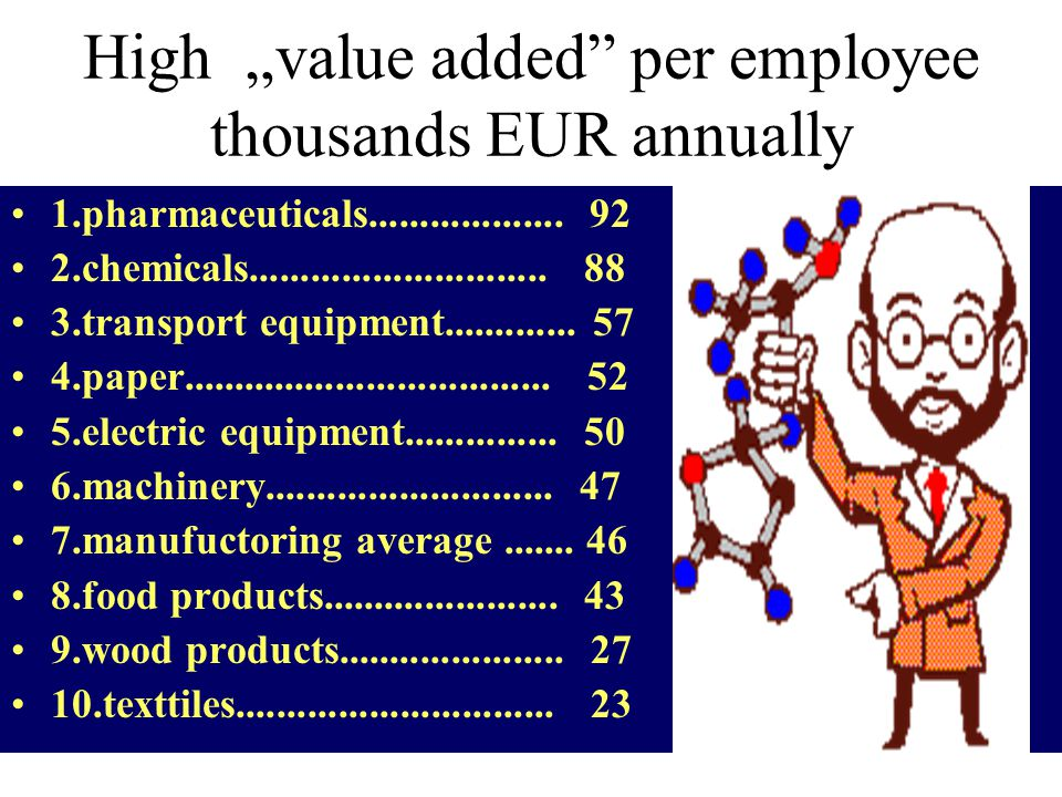 "High ""value added per employee thousands EUR annually 1.pharmaceuticals..................."