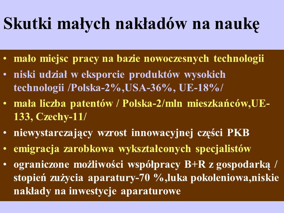 Skutki małych nakładów na naukę mało miejsc pracy na bazie nowoczesnych technologii niski udział w eksporcie produktów wysokich technologii /Polska-2%,USA-36%, UE-18%/ mała liczba patentów / Polska-2/mln mieszkańców,UE- 133, Czechy-11/ niewystarczający wzrost innowacyjnej części PKB emigracja zarobkowa wykształconych specjalistów ograniczone możliwości współpracy B+R z gospodarką / stopień zużycia aparatury-70 %,luka pokoleniowa,niskie nakłady na inwestycje aparaturowe