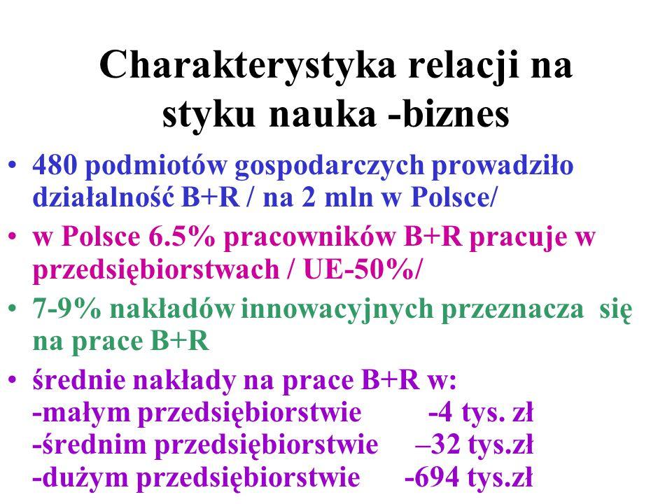 Charakterystyka relacji na styku nauka -biznes 480 podmiotów gospodarczych prowadziło działalność B+R / na 2 mln w Polsce/ w Polsce 6.5% pracowników B+R pracuje w przedsiębiorstwach / UE-50%/ 7-9% nakładów innowacyjnych przeznacza się na prace B+R średnie nakłady na prace B+R w: -małym przedsiębiorstwie -4 tys.