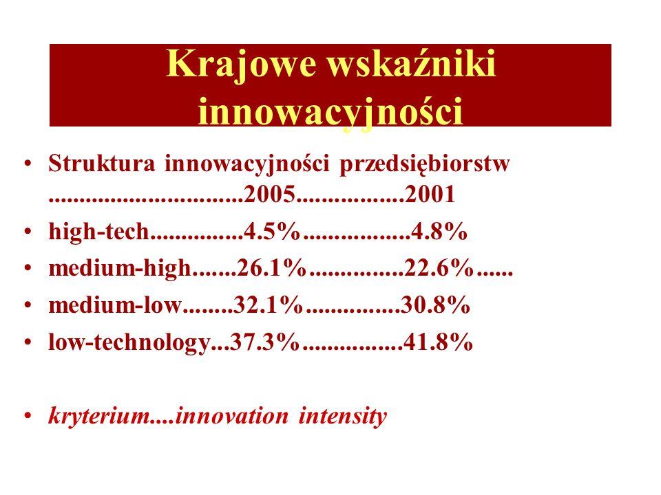 Krajowe wskaźniki innowacyjności Struktura innowacyjności przedsiębiorstw...............................2005.................2001 high-tech...............4.5%.................4.8% medium-high.......26.1%...............22.6%......