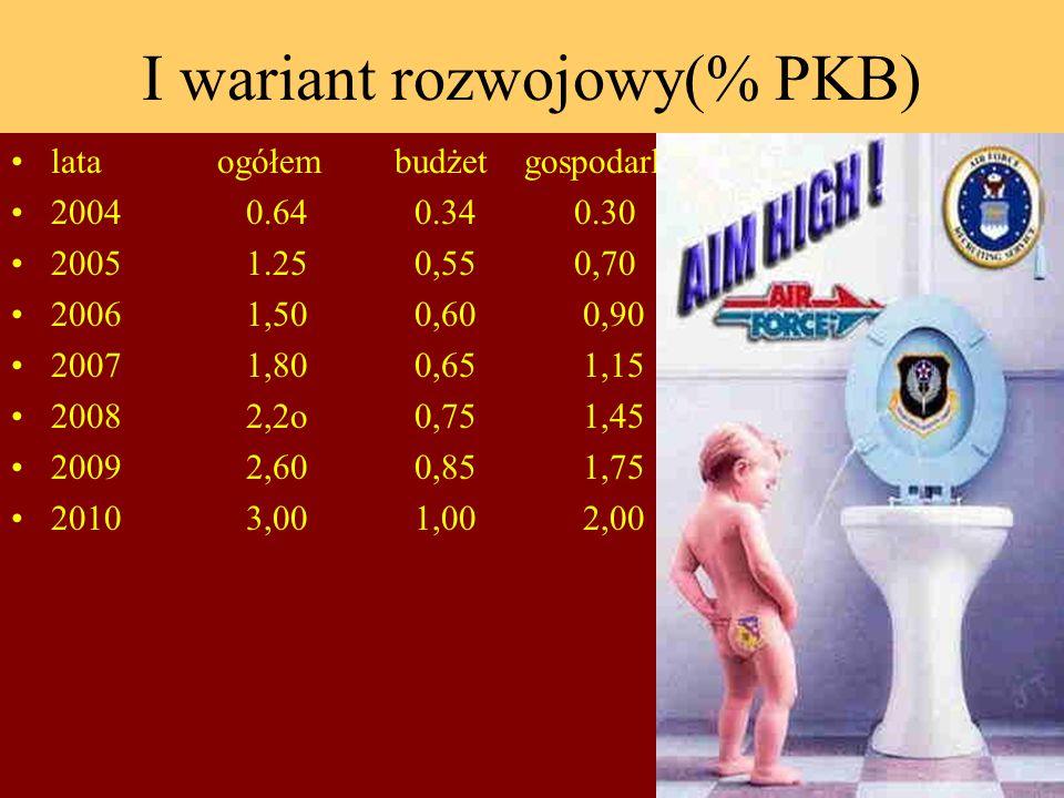 I wariant rozwojowy(% PKB) lata ogółem budżet gospodarka 2004 0.64 0.34 0.30 2005 1.25 0,55 0,70 2006 1,50 0,60 0,90 2007 1,80 0,65 1,15 2008 2,2o 0,75 1,45 2009 2,60 0,85 1,75 2010 3,00 1,00 2,00