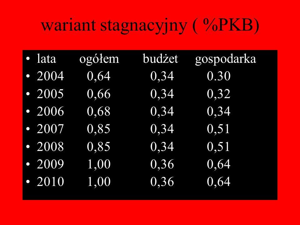 wariant stagnacyjny ( %PKB) lata ogółem budżet gospodarka 2004 0,64 0,34 0.30 2005 0,66 0,34 0,32 2006 0,68 0,34 0,34 2007 0,85 0,34 0,51 2008 0,85 0,34 0,51 2009 1,00 0,36 0,64 2010 1,00 0,36 0,64