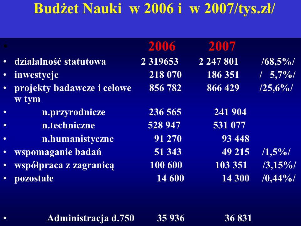 Budżet Nauki w 2006 i w 2007/tys.zł/ 2006 2007 działalność statutowa 2 319653 2 247 801 /68,5%/ inwestycje 218 070 186 351 / 5,7%/ projekty badawcze i celowe 856 782 866 429 /25,6%/ w tym n.przyrodnicze 236 565 241 904 n.techniczne 528 947 531 077 n.humanistyczne 91 270 93 448 wspomaganie badań 51 343 49 215 /1,5%/ współpraca z zagranicą 100 600 103 351 /3,15%/ pozostałe 14 600 14 300 /0,44%/ Administracja d.750 35 936 36 831
