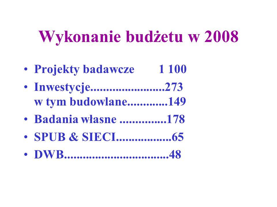 Wykonanie budżetu w 2008 Projekty badawcze 1 100 Inwestycje........................273 w tym budowlane.............149 Badania własne...............178 SPUB & SIECI..................65 DWB..................................48