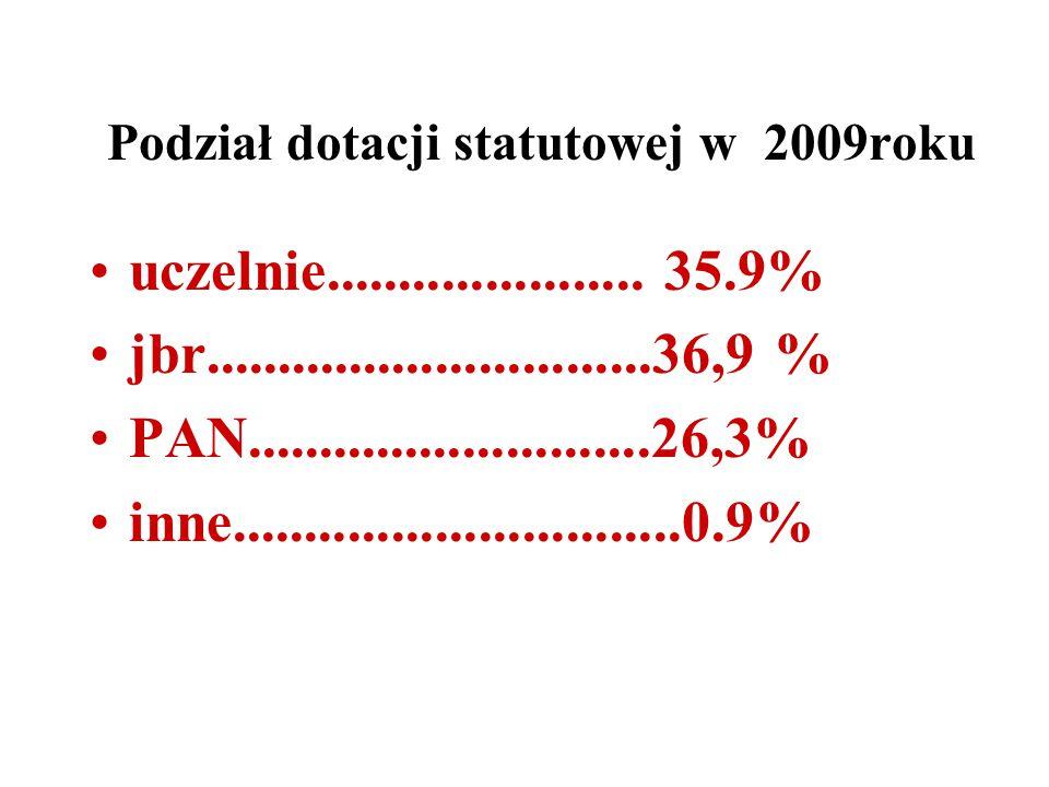 Podział dotacji statutowej w 2009roku uczelnie......................