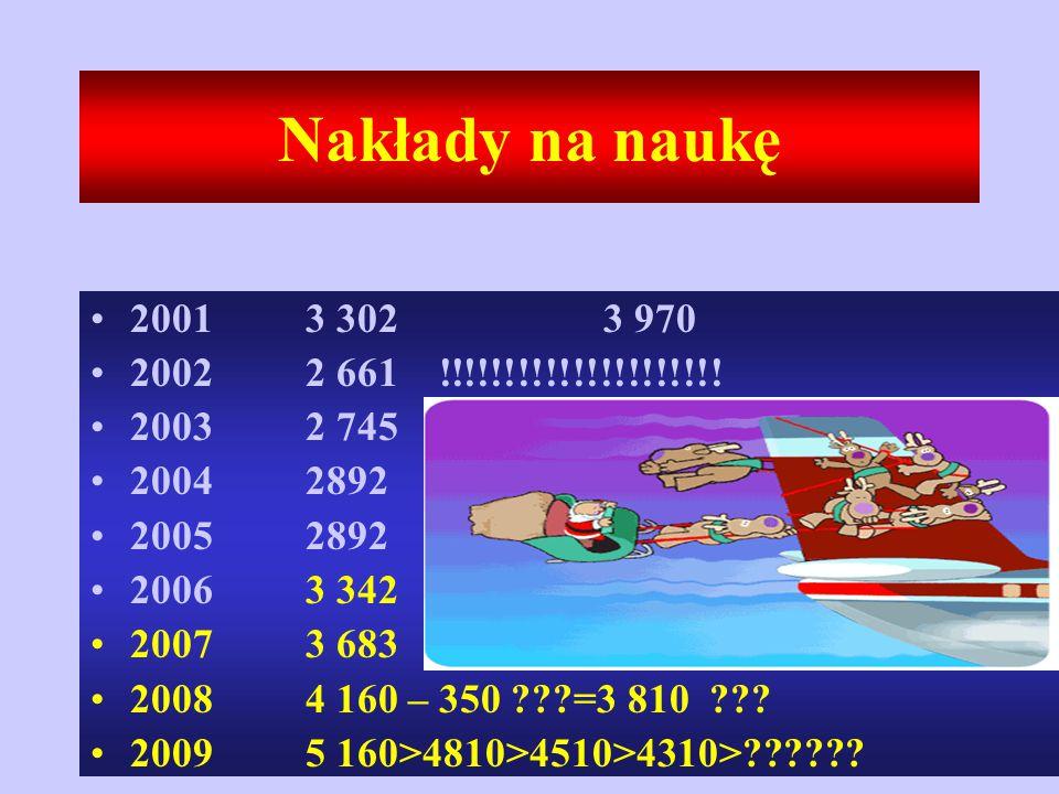 Nakłady na naukę 2001 3 302 3 970 2002 2 661 !!!!!!!!!!!!!!!!!!!!.
