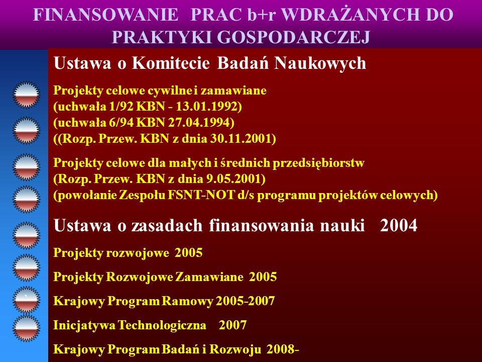 FINANSOWANIE PRAC b+r WDRAŻANYCH DO PRAKTYKI GOSPODARCZEJ Ustawa o Komitecie Badań Naukowych Projekty celowe cywilne i zamawiane (uchwała 1/92 KBN - 13.01.1992) (uchwała 6/94 KBN 27.04.1994) ((Rozp.