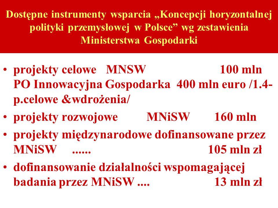 """Dostępne instrumenty wsparcia """"Koncepcji horyzontalnej polityki przemysłowej w Polsce wg zestawienia Ministerstwa Gospodarki projekty celowe MNSW 100 mln PO Innowacyjna Gospodarka 400 mln euro /1.4- p.celowe &wdrożenia/ projekty rozwojowe MNiSW 160 mln projekty międzynarodowe dofinansowane przez MNiSW......"""