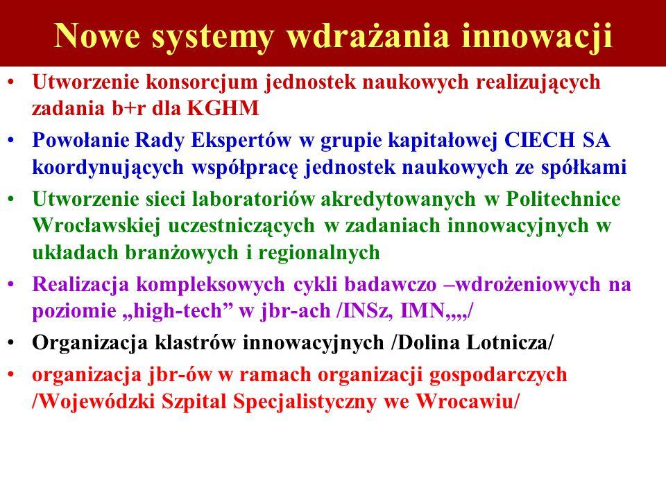 """Nowe systemy wdrażania innowacji Utworzenie konsorcjum jednostek naukowych realizujących zadania b+r dla KGHM Powołanie Rady Ekspertów w grupie kapitałowej CIECH SA koordynujących współpracę jednostek naukowych ze spółkami Utworzenie sieci laboratoriów akredytowanych w Politechnice Wrocławskiej uczestniczących w zadaniach innowacyjnych w układach branżowych i regionalnych Realizacja kompleksowych cykli badawczo –wdrożeniowych na poziomie """"high-tech w jbr-ach /INSz, IMN,,,,/ Organizacja klastrów innowacyjnych /Dolina Lotnicza/ organizacja jbr-ów w ramach organizacji gospodarczych /Wojewódzki Szpital Specjalistyczny we Wrocawiu/"""