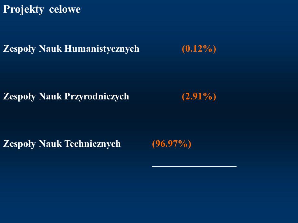 Projekty celowe Zespoły Nauk Humanistycznych (0.12%) Zespoły Nauk Przyrodniczych (2.91%) Zespoły Nauk Technicznych (96.97%) _________________
