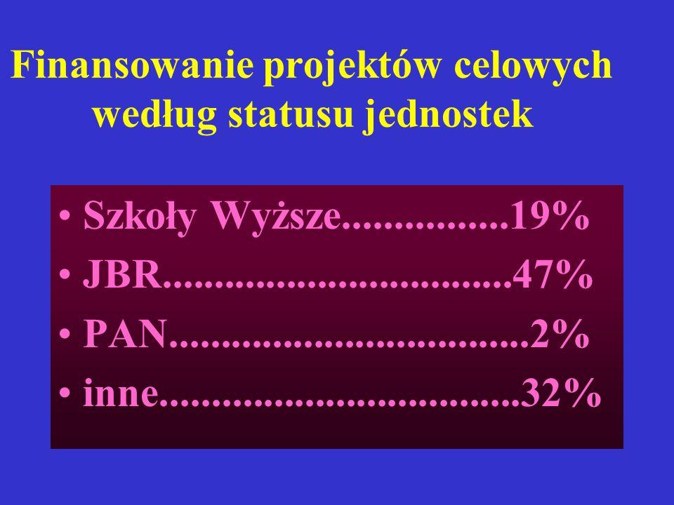 Finansowanie projektów celowych według statusu jednostek Szkoły Wyższe................19% JBR..................................47% PAN...................................2% inne...................................32%