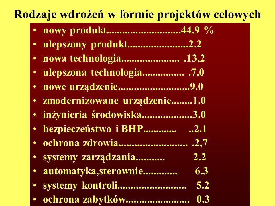 Rodzaje wdrożeń w formie projektów celowych nowy produkt............................44.9 % ulepszony produkt.......................2.2 nowa technologia.......................13,2 ulepszona technologia.................7,0 nowe urządzenie...........................9.0 zmodernizowane urządzenie........1.0 inżynieria środowiska...................3.0 bezpieczeństwo i BHP...............2.1 ochrona zdrowia...........................2,7 systemy zarządzania...........