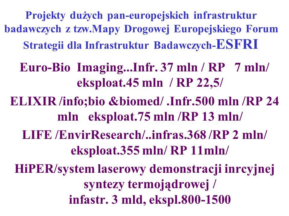 Projekty dużych pan-europejskich infrastruktur badawczych z tzw.Mapy Drogowej Europejskiego Forum Strategii dla Infrastruktur Badawczych- ESFRI Euro-Bio Imaging...Infr.