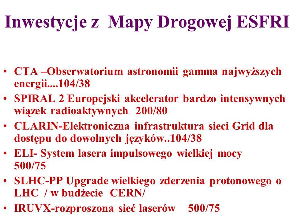 Inwestycje z Mapy Drogowej ESFRI CTA –Obserwatorium astronomii gamma najwyższych energii....104/38 SPIRAL 2 Europejski akcelerator bardzo intensywnych wiązek radioaktywnych 200/80 CLARIN-Elektroniczna infrastruktura sieci Grid dla dostępu do dowolnych języków..104/38 ELI- System lasera impulsowego wielkiej mocy 500/75 SLHC-PP Upgrade wielkiego zderzenia protonowego o LHC / w budżecie CERN/ IRUVX-rozproszona sieć laserów 500/75