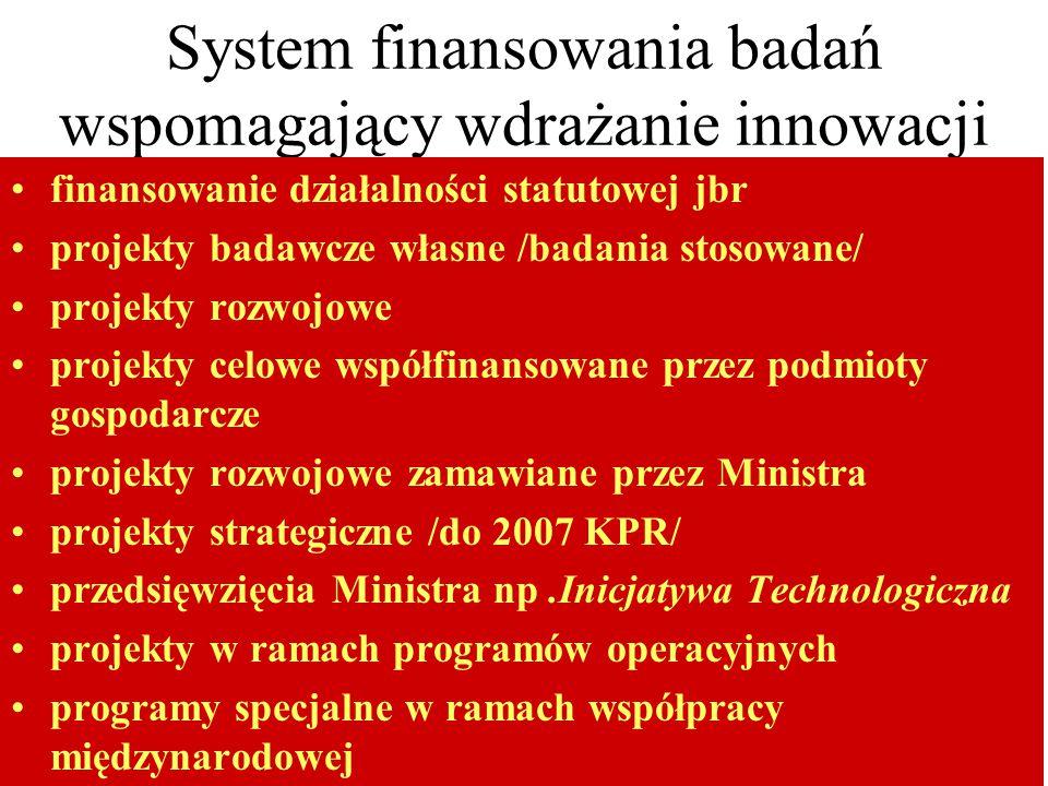 System finansowania badań wspomagający wdrażanie innowacji finansowanie działalności statutowej jbr projekty badawcze własne /badania stosowane/ projekty rozwojowe projekty celowe współfinansowane przez podmioty gospodarcze projekty rozwojowe zamawiane przez Ministra projekty strategiczne /do 2007 KPR/ przedsięwzięcia Ministra np.Inicjatywa Technologiczna projekty w ramach programów operacyjnych programy specjalne w ramach współpracy międzynarodowej