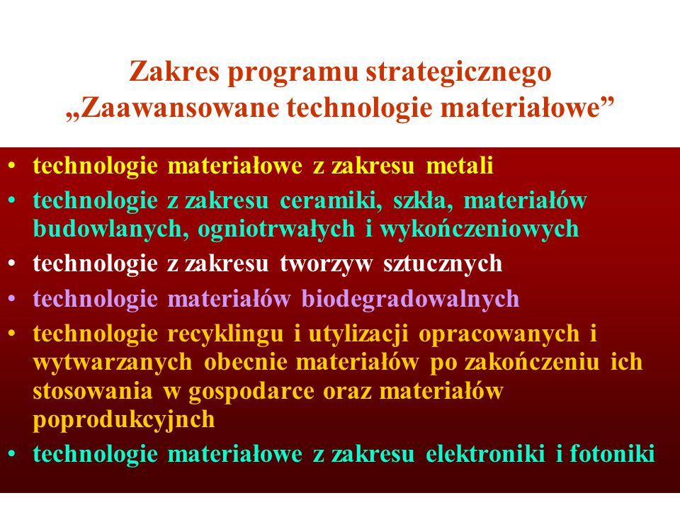 """Zakres programu strategicznego """"Zaawansowane technologie materiałowe technologie materiałowe z zakresu metali technologie z zakresu ceramiki, szkła, materiałów budowlanych, ogniotrwałych i wykończeniowych technologie z zakresu tworzyw sztucznych technologie materiałów biodegradowalnych technologie recyklingu i utylizacji opracowanych i wytwarzanych obecnie materiałów po zakończeniu ich stosowania w gospodarce oraz materiałów poprodukcyjnch technologie materiałowe z zakresu elektroniki i fotoniki"""