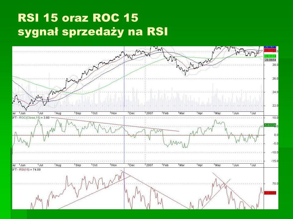 RSI 15 oraz ROC 15 sygnał sprzedaży na RSI