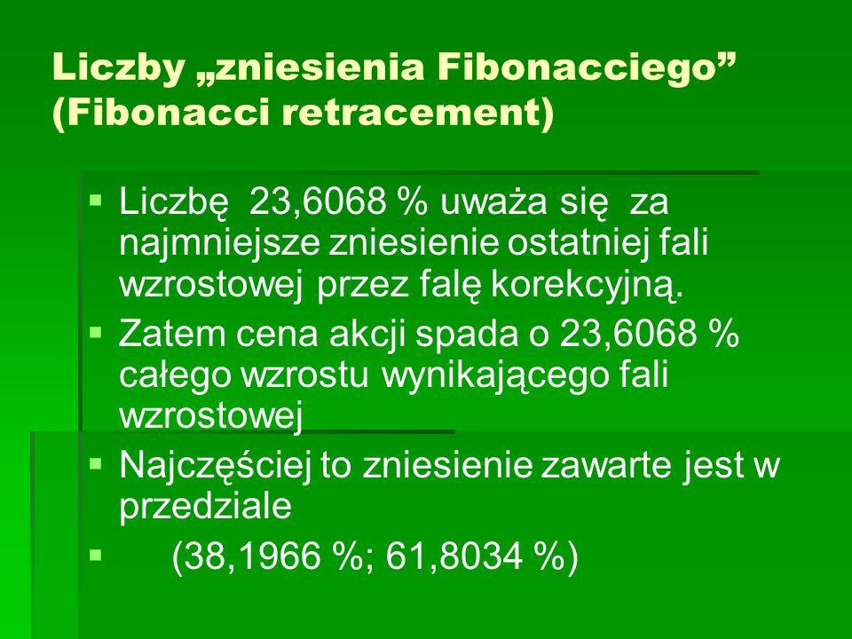 """Liczby """"zniesienia Fibonacciego (Fibonacci retracement)   Liczbę 23,6068 % uważa się za najmniejsze zniesienie ostatniej fali wzrostowej przez falę korekcyjną."""