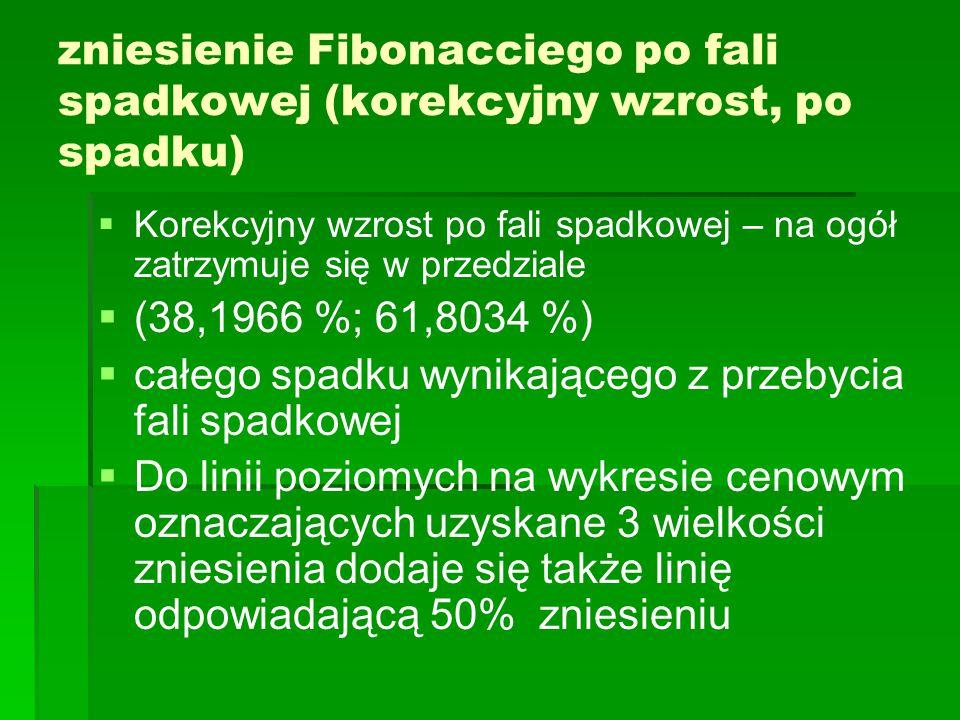 zniesienie Fibonacciego po fali spadkowej (korekcyjny wzrost, po spadku)   Korekcyjny wzrost po fali spadkowej – na ogół zatrzymuje się w przedziale