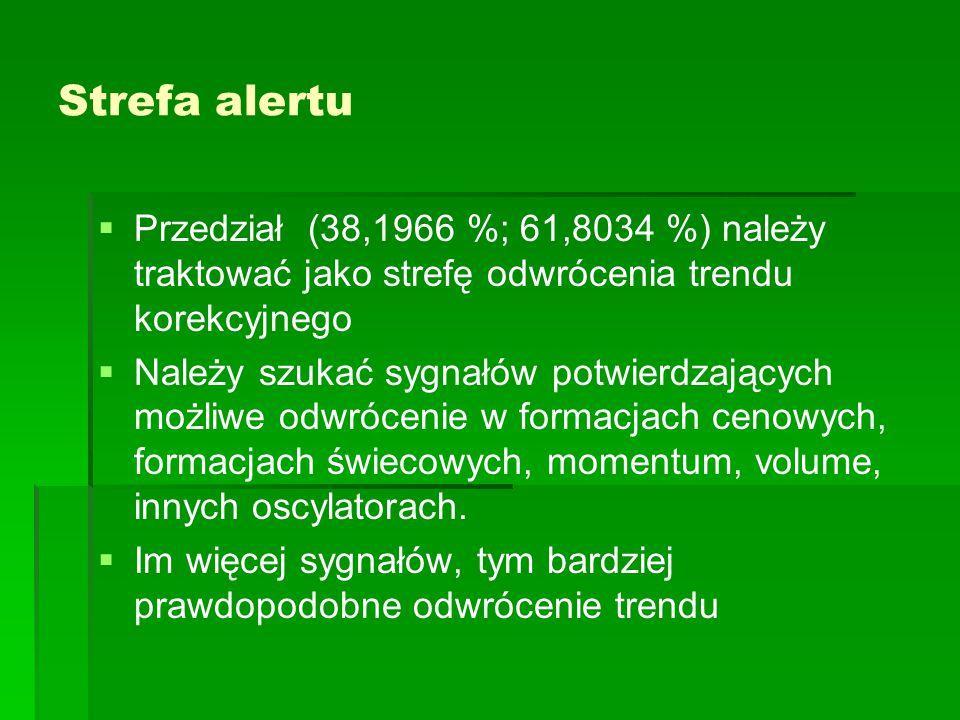 Strefa alertu   Przedział (38,1966 %; 61,8034 %) należy traktować jako strefę odwrócenia trendu korekcyjnego   Należy szukać sygnałów potwierdzają