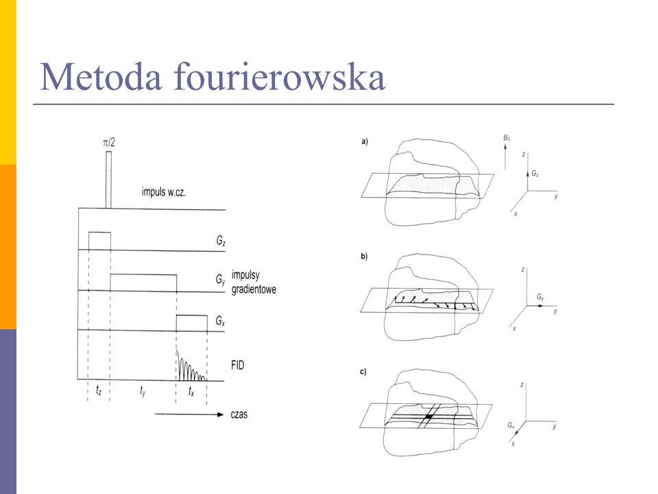 Metoda EPI (Echo Planar Imaging)  Jeden eksperyment, w którym mierzy się ciąg sygnałów ech  Echa gradientowe – pojawiają się w chwilach po przełączeniu impulsów gradientu Gy na – Gy  Są skutkiem periodycznego zbiegania się wektorów namagnesowania vokseli na skutek zmiany kierunku gradientu w płaszczyźnie xy  Metoda dużo szybsza niż tradycyjna fourierowska