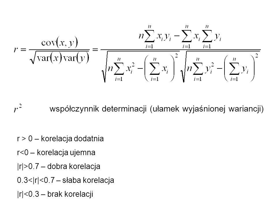 współczynnik determinacji (ułamek wyjaśnionej wariancji) r > 0 – korelacja dodatnia r<0 – korelacja ujemna |r|>0.7 – dobra korelacja 0.3<|r|<0.7 – sła