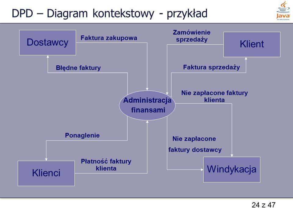24 z 47 DPD – Diagram kontekstowy - przykład Administracja finansami Dostawcy Klienci Klient Windykacja Faktura zakupowa Zamówienie sprzedaży Błędne f