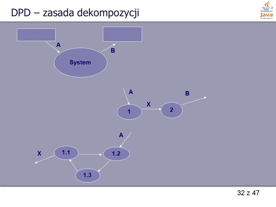 32 z 47 DPD – zasada dekompozycji System A B 1 2 A B 1.1 1.2 X A 1.3 X
