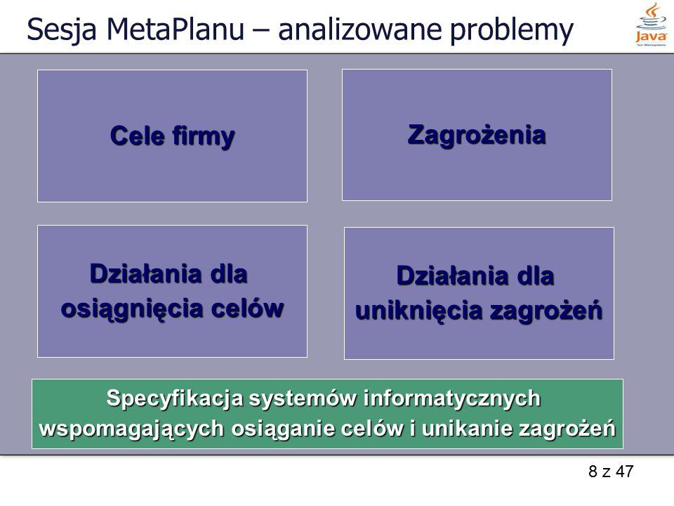 8 z 47 Sesja MetaPlanu – analizowane problemy Cele firmy Zagrożenia Działania dla osiągnięcia celów Działania dla uniknięcia zagrożeń Specyfikacja sys