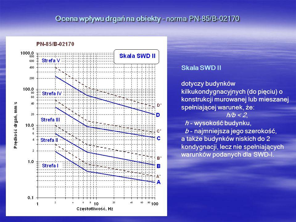 Ocena wpływu drgań na obiekty - norma PN-85/B-02170 Strefy wpływu mają następującą interpretację: I - drgania nieodczuwalne przez budynki, A - dolna granica odczuwalności drgań przez budynek oraz uwzględniania wpływów dynamicznych II - drgania odczuwalne ale nieszkodliwe, następuje tylko szybsze zużycie budynku, B - granica sztywności budynku III - drgania szkodliwe dla budynku, które powodują lokalne zarysowania i spękania, C - granica wytrzymałości pojedynczych elementów budynku, IV - drgania o dużej szkodliwości dla budynku, powstają liczne spękania, lokalne zniszczenia murów i innych pojedynczych elementów budynku D - granica stateczności budynku, powyżej której może dojść do uszkodzenia całego budynku, V - drgania powodujące walenie się murów, spadanie stropów itp., występuje pełne zagrożenie bezpieczeństwa życia ludzkiego.