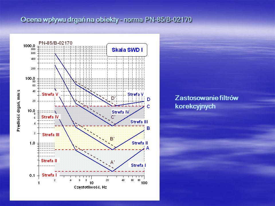 Ocena wpływu drgań na obiekty - norma PN-85/B-02170 Zastosowanie filtrów korekcyjnych