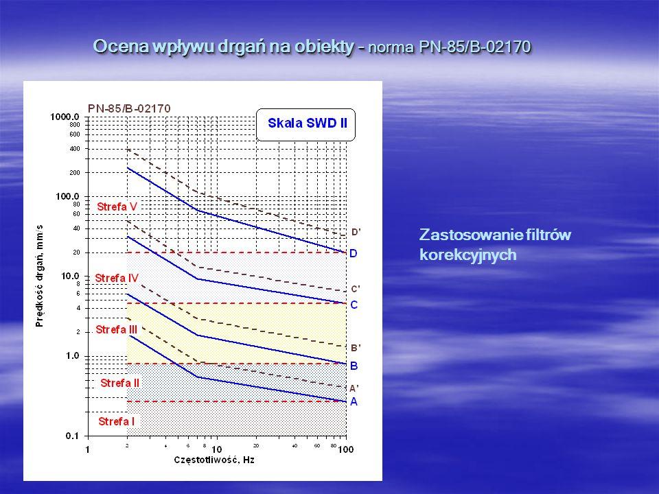 Ocena wpływu drgań na obiekty - norma PN-85/B-02170 Przykład oceny wpływu drgań na obiekt budowlanych