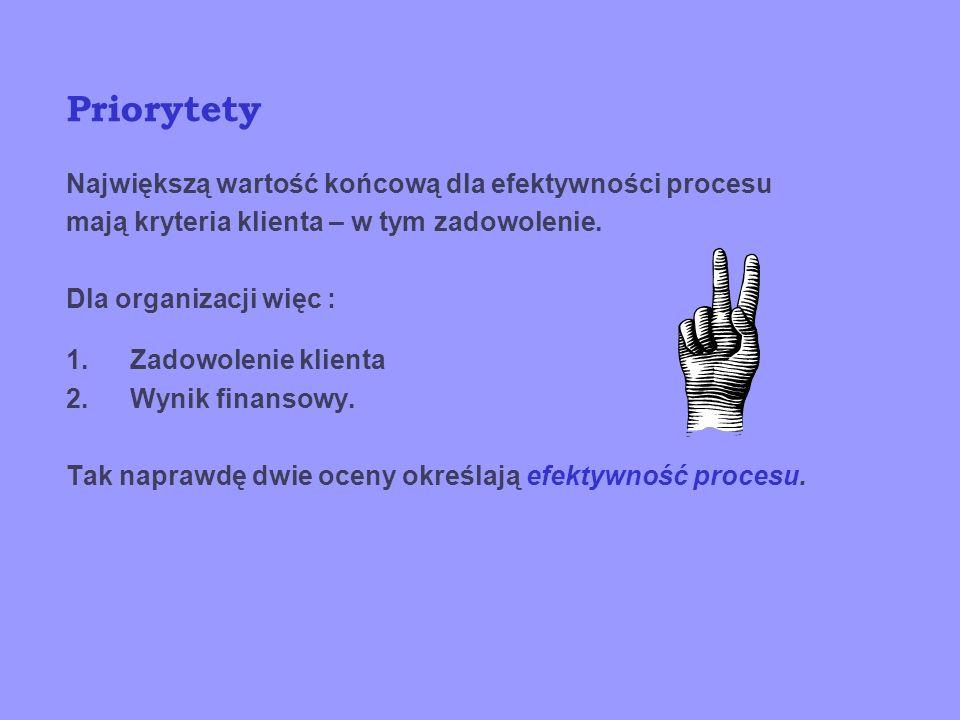 Efektywność procesu Efektywność procesu jest to stosunek efektów do nakładów, czyli danych wejściowych do wyjściowych. Byłoby to bardzo proste, gdyby