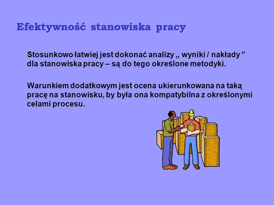 Mierniki efektywności procesu np.