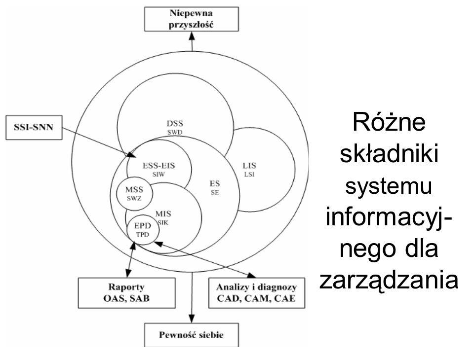 Na różnych etapach działalności biznesowej mamy do dyspozycji różne systemy informatyczne o różnym przeznaczeniu