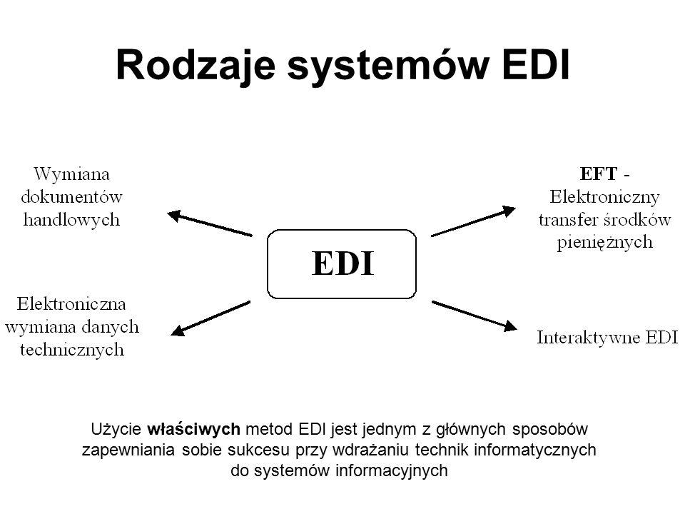 Elektroniczna wymiana danych a metody tradycyjne