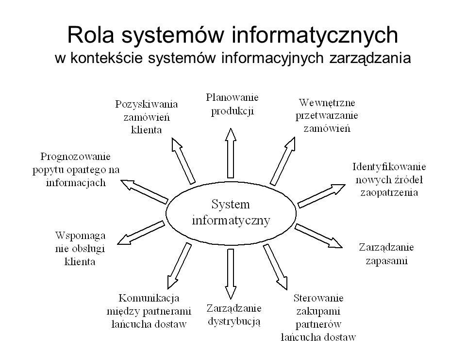 Rola systemów informatycznych w kontekście systemów informacyjnych zarządzania