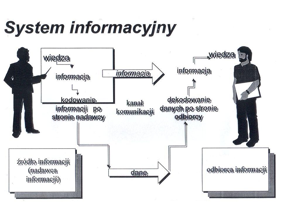 danych decyzji Główną zaletą zastosowania komputera jest możliwość użycia go do przetworzenia danych do takiej postaci, by mogły być podstawą podejmow