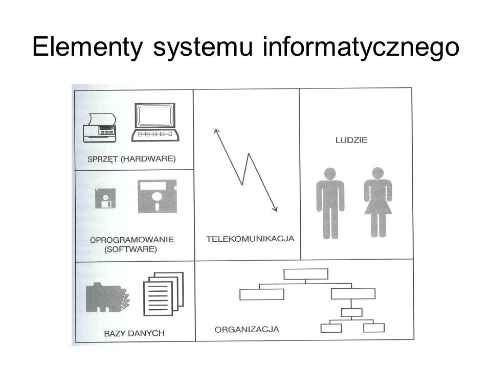 System informatyczny jest składnikiem (czasem ważniejszym, a czasem mniej ważnym) systemu informacyjnego Jednak system informacyjny może istnieć (i zw